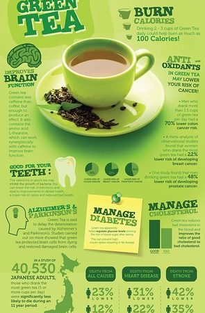 Green Tea Diet Facts