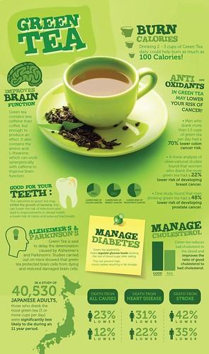 Green Tea Diet Facts
